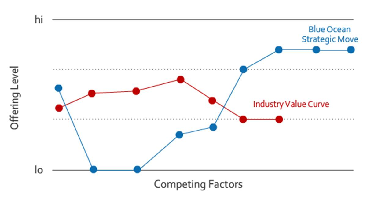 value curve analysis template - tool strategy canvas lica420 39 s blog